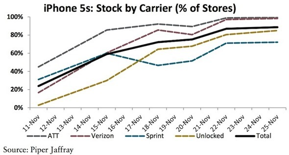 iPhone 5s graph