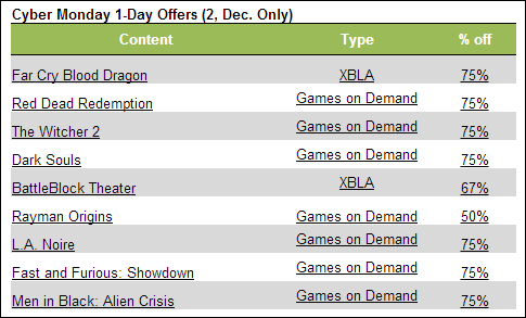 Cyber Monday MSFT games sale