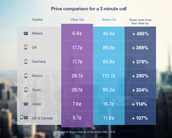 Viber Out chart