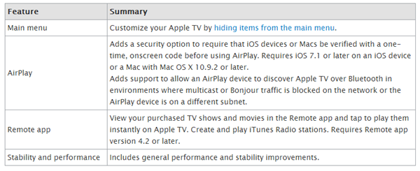 Apple TV 6.1 software update