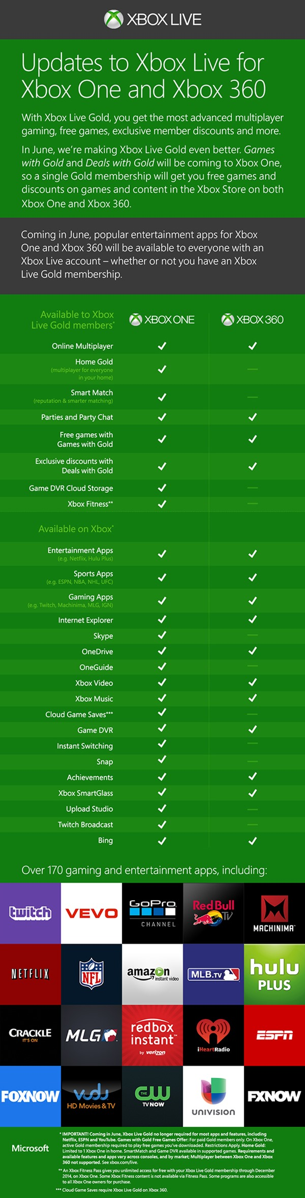 Xbox LIVE chart