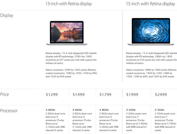 MacBook Pro 2014