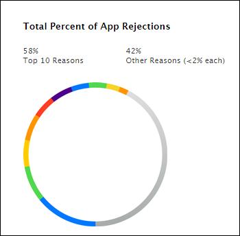 Total percentage