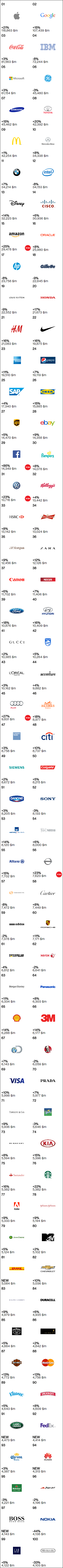 Rankings - Best Global Brands - Interbrand