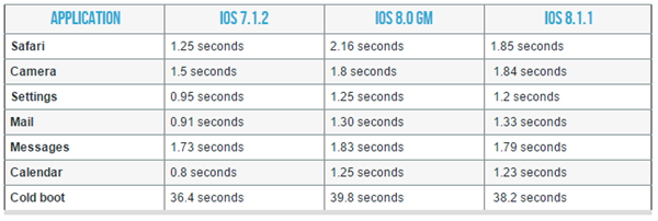 iPhone 4s iPad 2 performance iOS 811