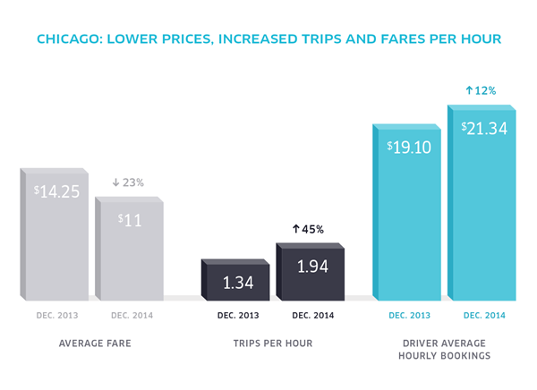 Uber price graph