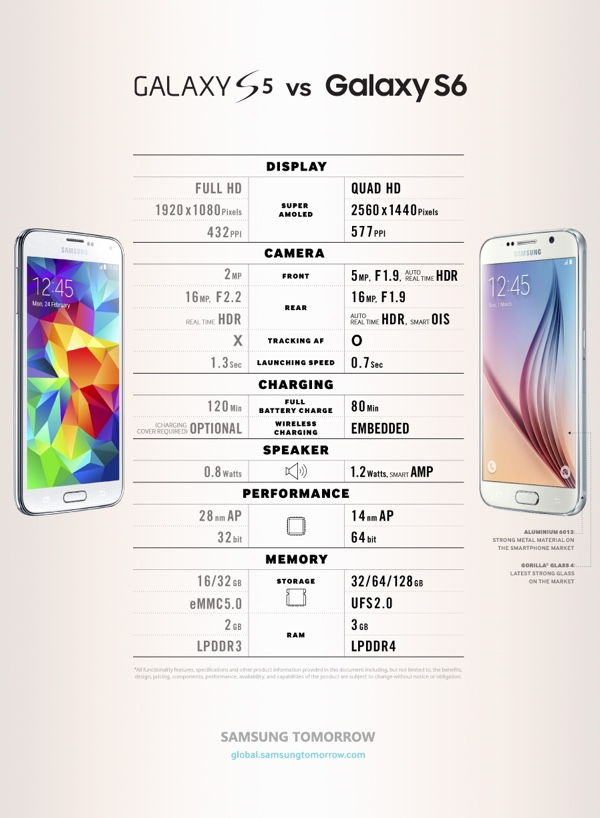 GS6 vs GS5 comparison