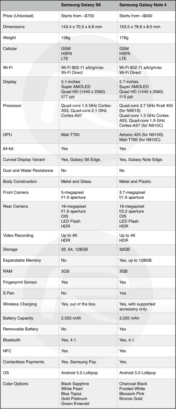 Galaxy S6 vs Note 4 comparison chart detail