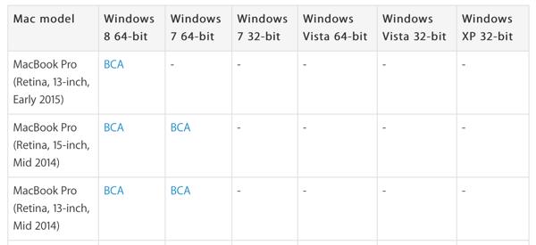 MacBook Windows 7