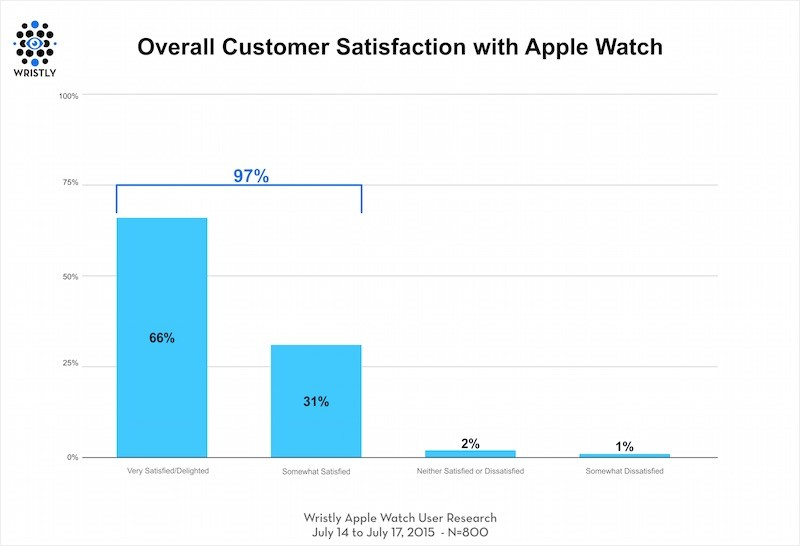 Apple watch satisfaction 2