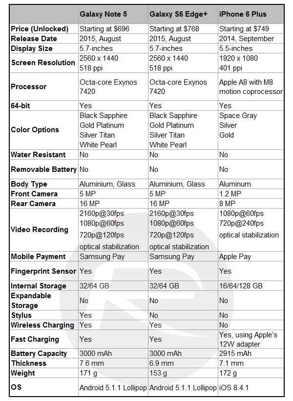 Galaxy-Note-5-v-S6-Edge-Plus-v-iPhone-6-Plus
