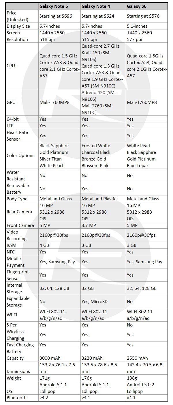 Galaxy-Note-5-vs-Note-4-vs-S6-specs-comparison1