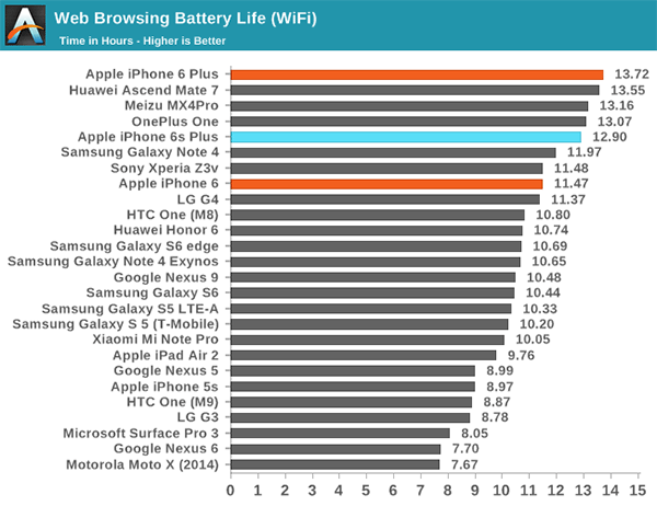 Battery-life-WiFi