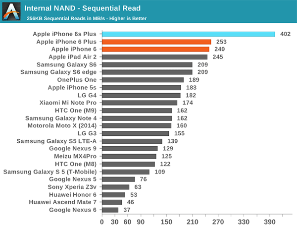 Internal-NAND-read