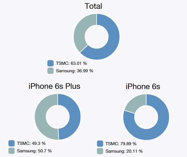 TMSC-Samsung-A9-production