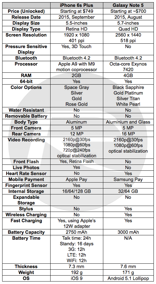 iphone 6s plus specs iphone 6s plus vs galaxy note 5 specs and features 1548