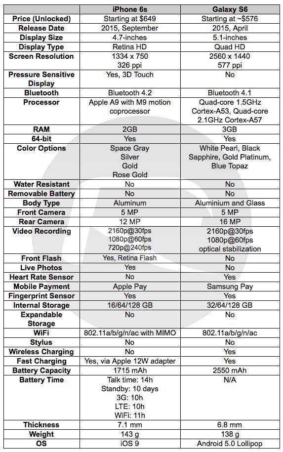 Apple iPhone 6s vs Samsung Galaxy S6 [Full Comparison