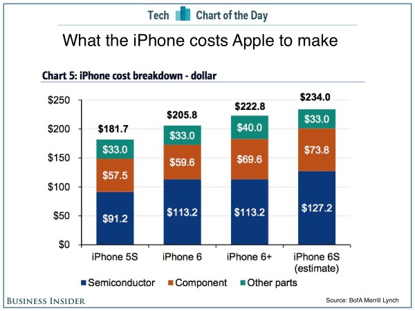 iPhone cost breakdown