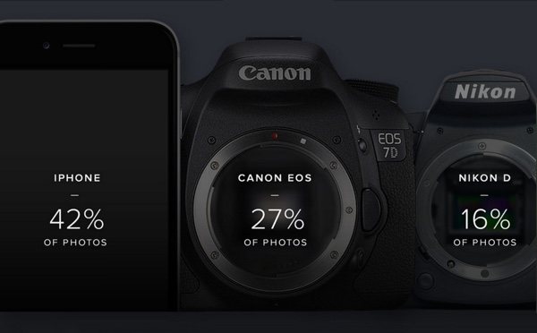 Flickr top camera 2015