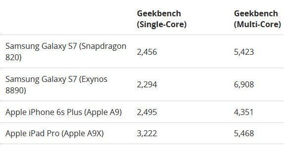 galaxy-s7-benchmark-results