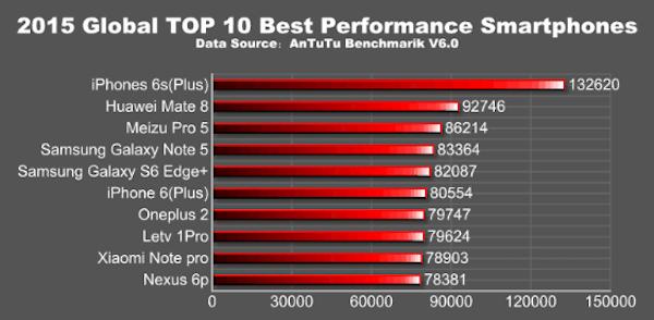2015 top smartphones