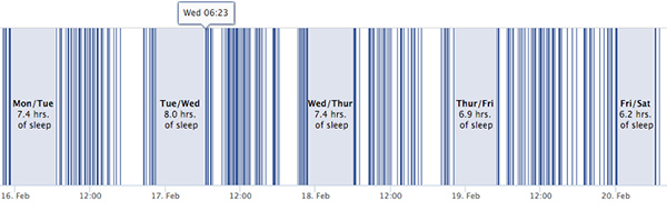 facebook-last-active-sleep-pattern
