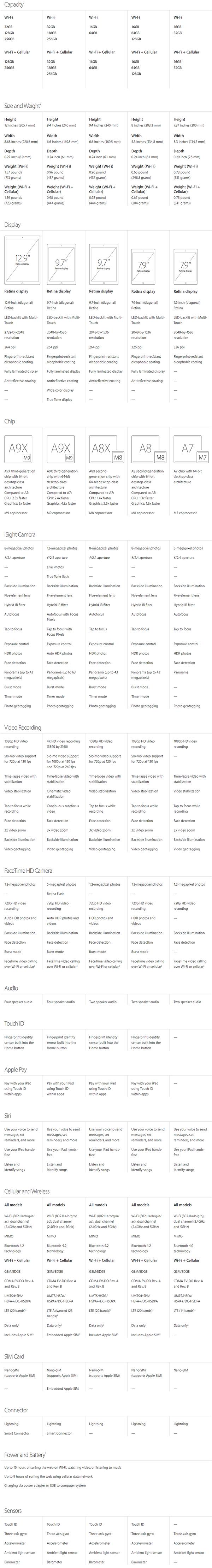 All-iPad-comparison