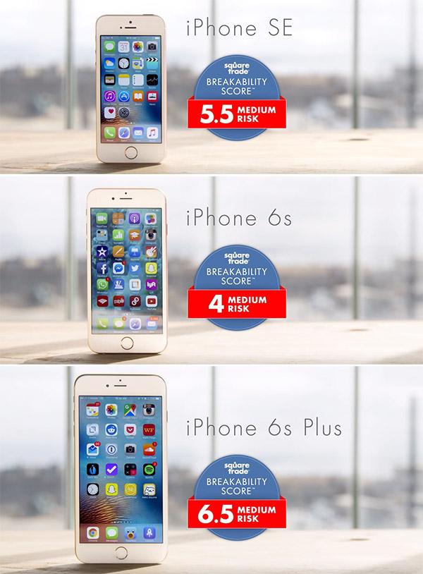 Risk-score-iPhone-SE-vs-iPhone-6s-vs-iPone-6s-Plus