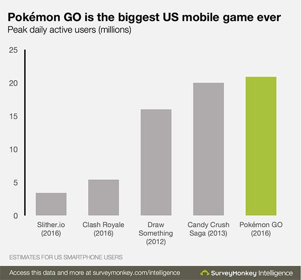 pokemon-go-stats