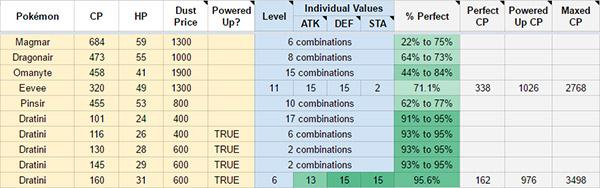 Pokemon Stat Calculator App