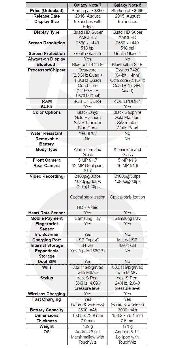 Note-7-vs-Note-5