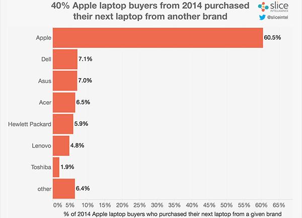 macbook-pro-sales-003