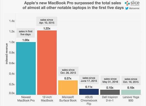 macbook-pro-sales-01