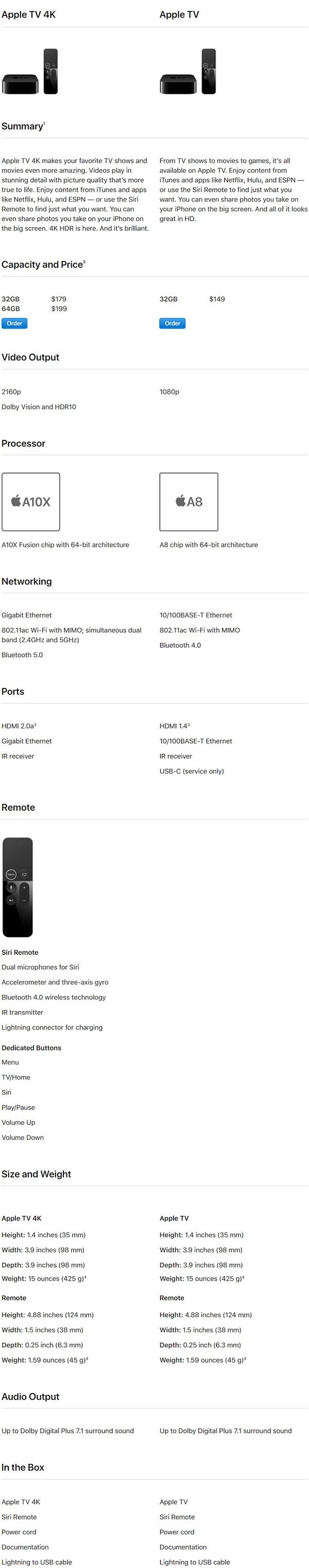 Apple TV 4K Vs Apple TV 4 Specs Comparison | Redmond Pie