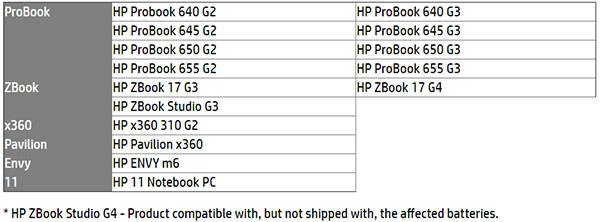 HP Laptop Battery Recall 2018: Check To See If Your Model Is