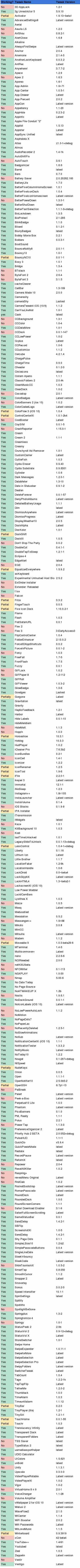 List: iOS 10 3 3 Jailbreak Tweaks Compatibility For 64-Bit