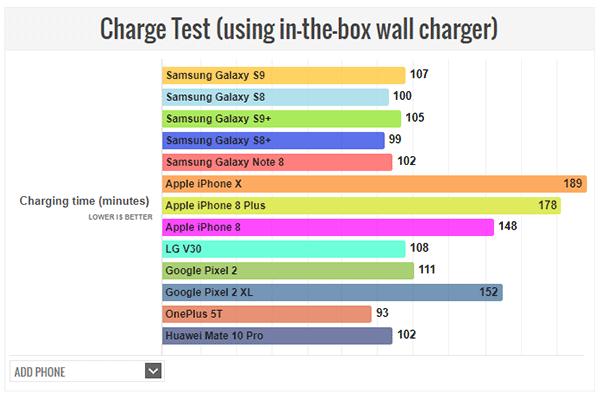Pubg Mobile 0 5 1 Apk Ios Update With Miramar Desert Map: IPhone X Vs Galaxy S9 Battery Life Test Comparison