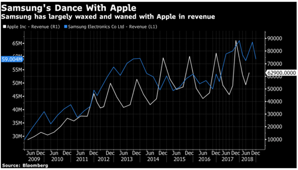 It's Not Just Apple; Samsung's Last Quarter Saw A Drop In ...